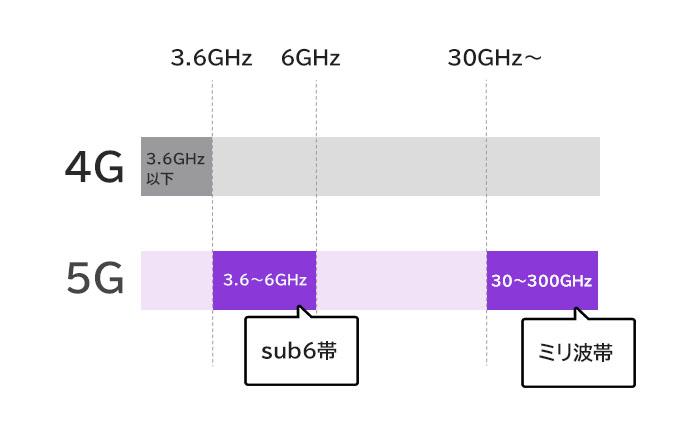 サブ6、ミリ派がそれぞれ使用する周波数値帯